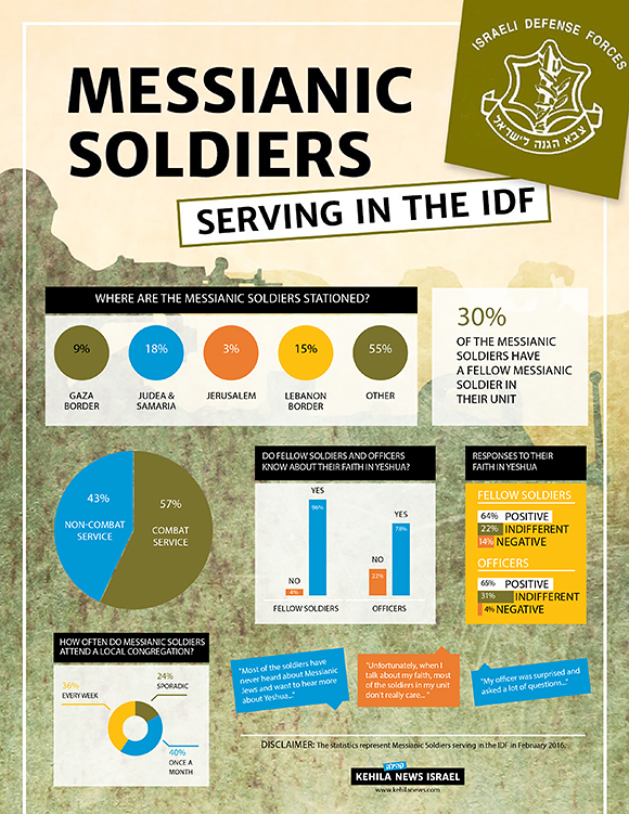 0516-messianic-soldiers-statistics